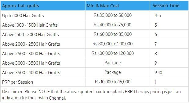 Hair Transplant Cost in Chennai