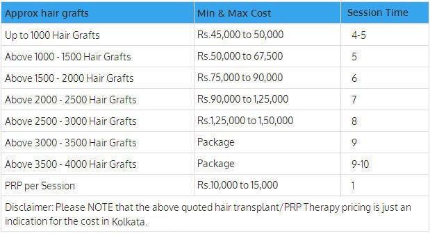 Hair Transplant Cost in Kolkata