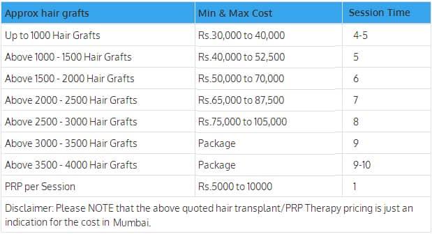 Hair Transplant Cost in Mumbai
