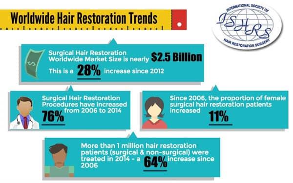 Hair Restoration Trends Worldwide