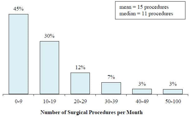 Number of surgical procedure per month